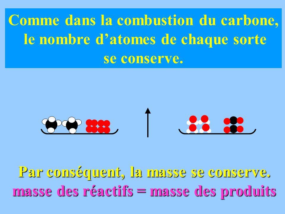 Comme dans la combustion du carbone, le nombre datomes de chaque sorte se conserve. Par conséquent, la masse se conserve. masse des réactifs = masse d
