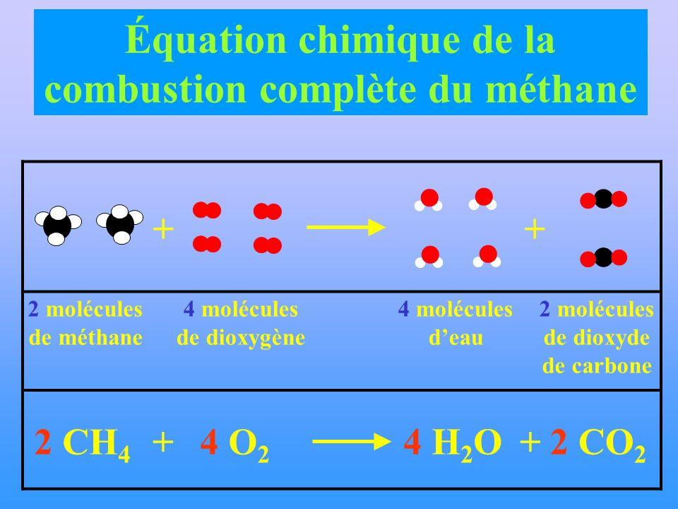 2 molécules de méthane 4 molécules de dioxygène 2 molécules de dioxyde de carbone 2 CH 4 4 O 2 + 4 H 2 O ++ 4 molécules deau 2 CO 2 + Équation chimiqu