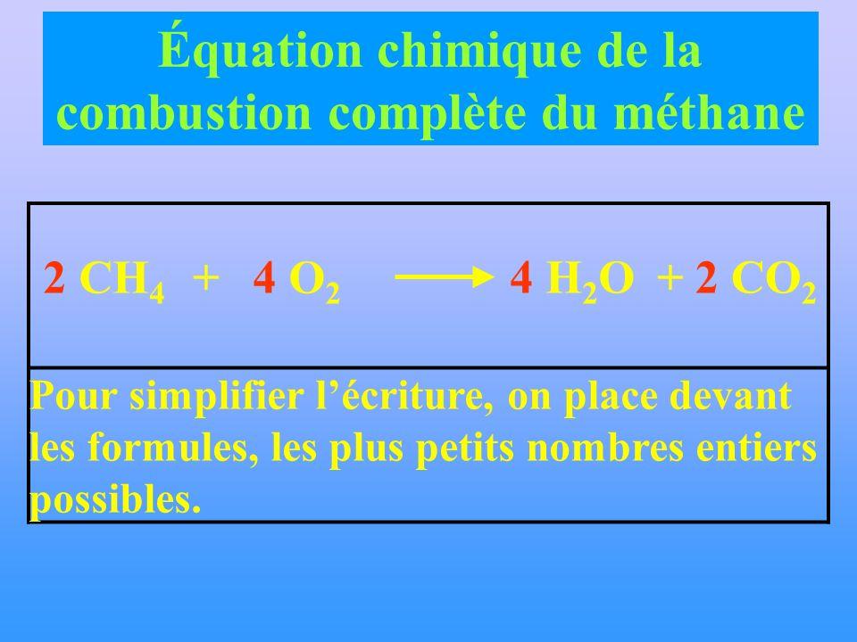 Pour simplifier lécriture, on place devant les formules, les plus petits nombres entiers possibles. 2 CH 4 4 O 2 + 4 H 2 O2 CO 2 + Équation chimique d