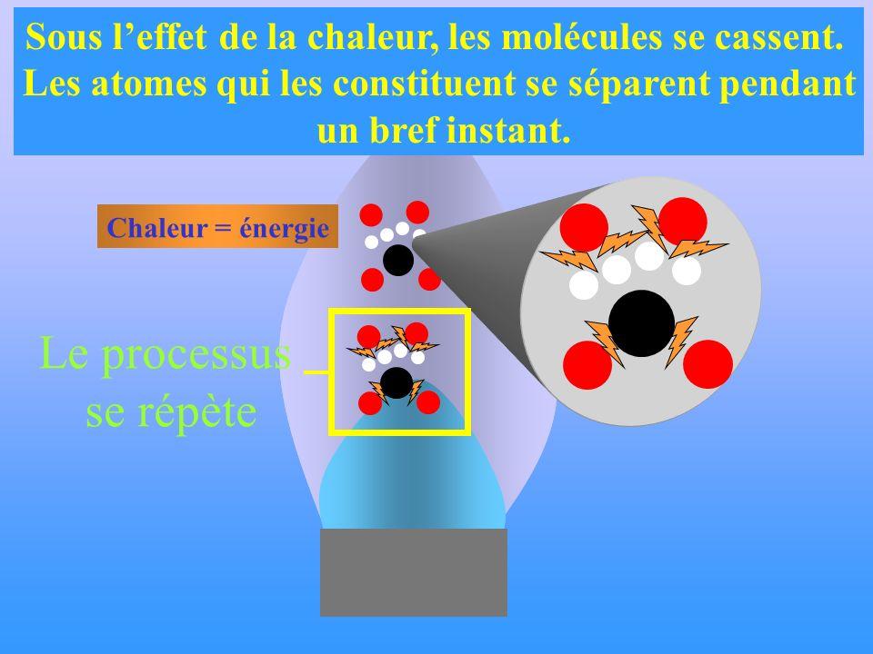 Sous leffet de la chaleur, les molécules se cassent. Les atomes qui les constituent se séparent pendant un bref instant. Chaleur = énergie Le processu