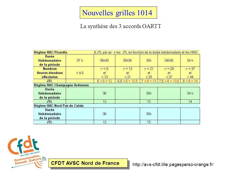 CFDT AVSC Nord de France http://avs-cfdt.lille.pagesperso-orange.fr/ Nouvelles grilles 1014 La synthèse des 3 accords OARTT