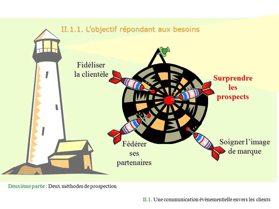 Deuxième partie : Deux méthodes de prospection Fidéliser la clientèle Fédérer ses partenaires Soigner limage de marque Surprendre les prospects II.1.