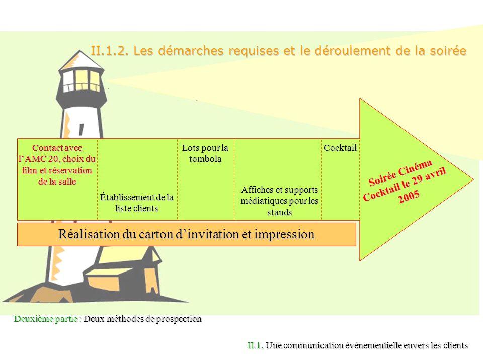 Deuxième partie : Deux méthodes de prospection II.1.2. Les démarches requises et le déroulement de la soirée II.1. Une communication évènementielle en