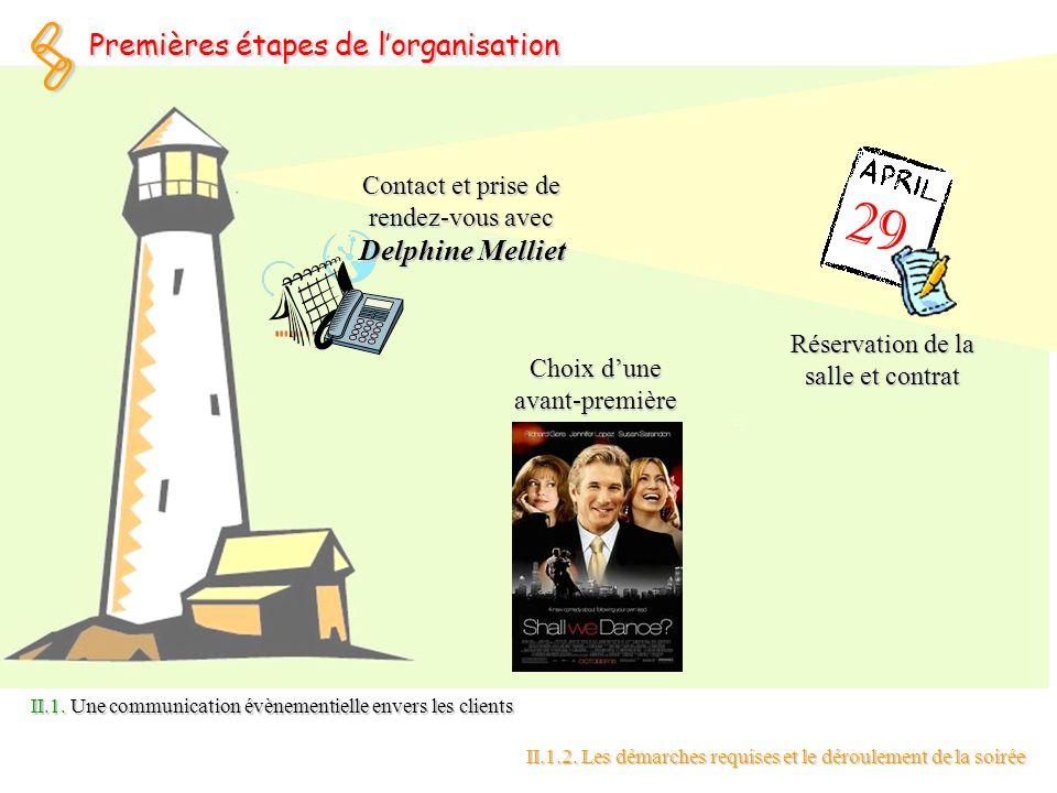 Contact et prise de rendez-vous avec Delphine Melliet Choix dune avant-première 29 Réservation de la salle et contrat Premières étapes de lorganisatio