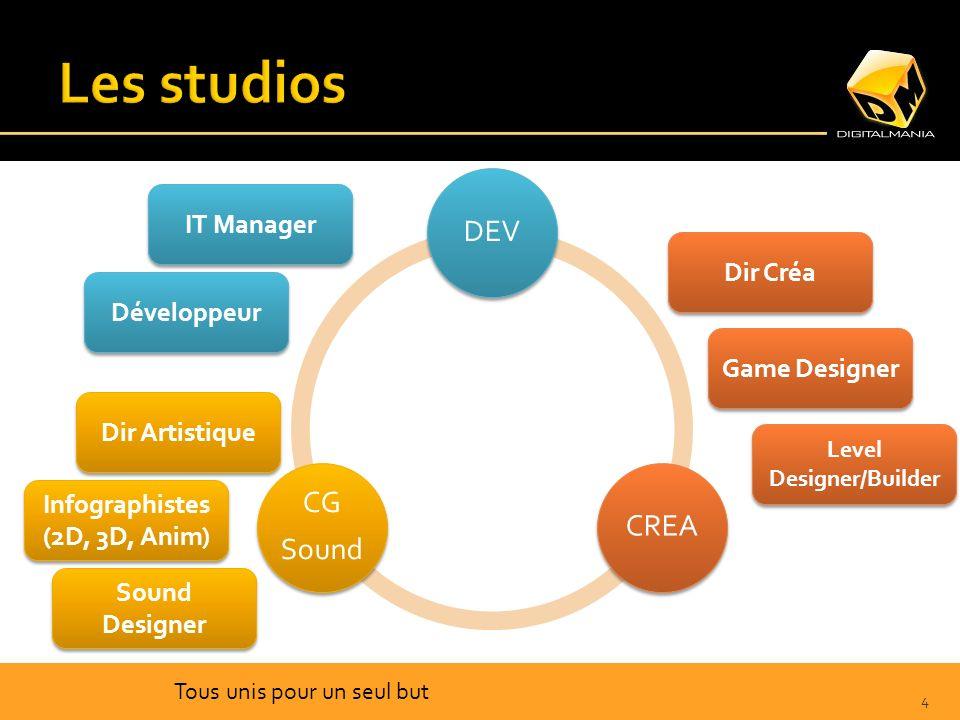 IT Manager Rôle : - Décide des solutions et des outils techniques Il doit être au courant de tout ce qui se passe dans le domaine en terme de nouvelles technologies IT Manager Rôle : - Décide des solutions et des outils techniques Il doit être au courant de tout ce qui se passe dans le domaine en terme de nouvelles technologies 4 Tous unis pour un seul but DEVCREA CG Sound IT Manager Développeur Dir Créa Dir Artistique Game Designer Level Designer/Builder Infographistes (2D, 3D, Anim) Infographistes (2D, 3D, Anim) Sound Designer
