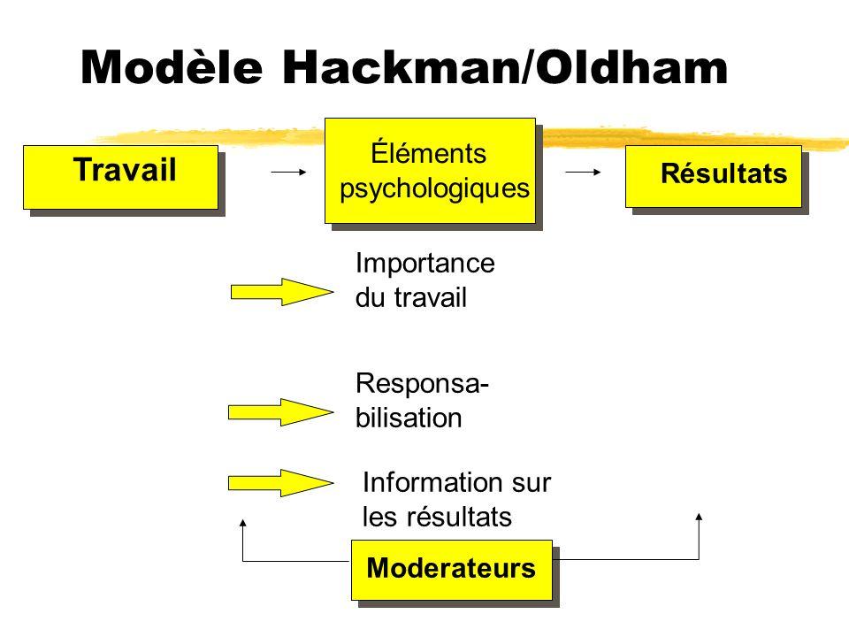 Modèle Hackman/Oldham Travail Éléments psychologiques Résultats Importance du travail Responsa- bilisation Information sur les résultats Moderateurs