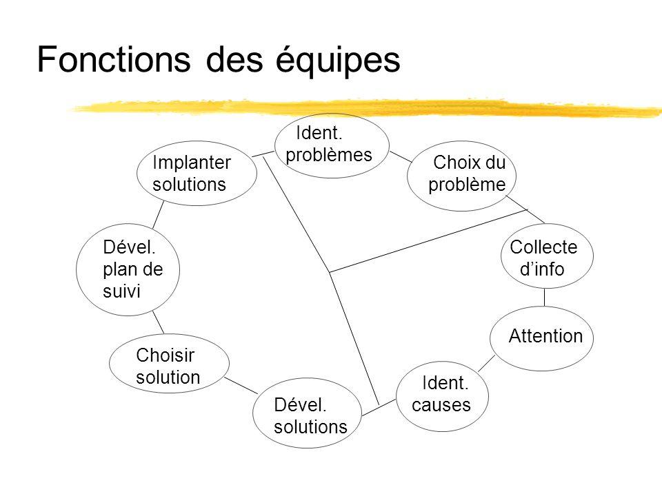 Implanter solutions Ident. problèmes Choix du problème Collecte dinfo Attention Ident. causes Dével. solutions Choisir solution Dével. plan de suivi F