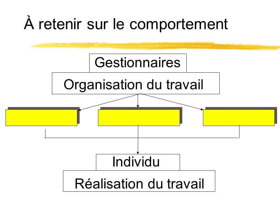 À retenir sur le comportement Gestionnaires Individu Organisation du travail Réalisation du travail