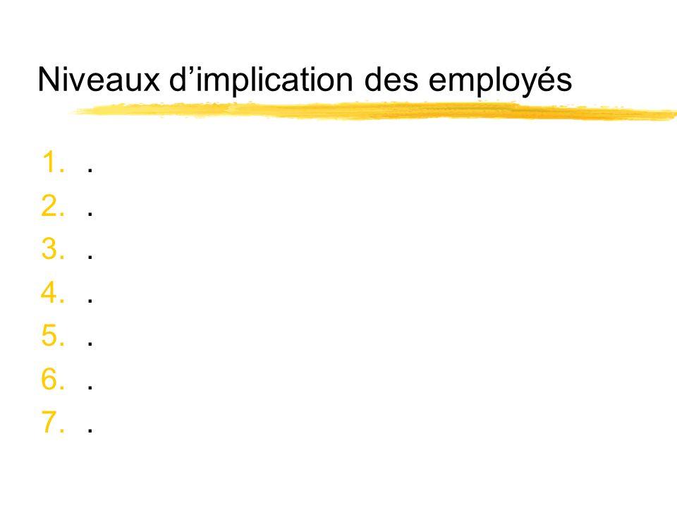 Niveaux dimplication des employés 1.. 2.. 3.. 4.. 5.. 6.. 7..