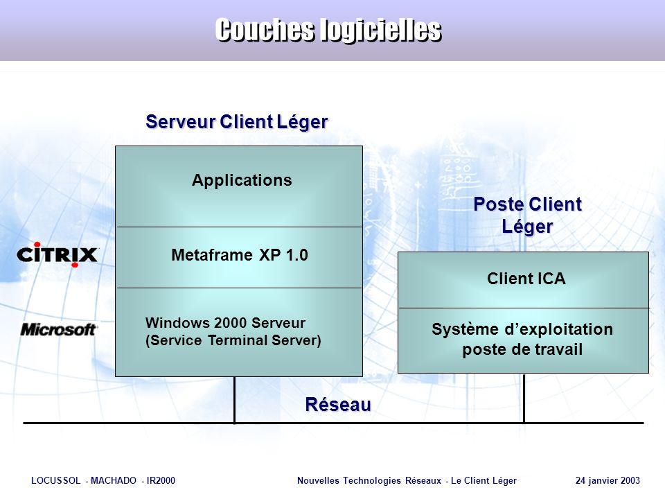 Page 15 LOCUSSOL - MACHADO - IR2000Nouvelles Technologies Réseaux - Le Client Léger 24 janvier 2003 Couches logicielles Serveur Client Léger Poste Cli