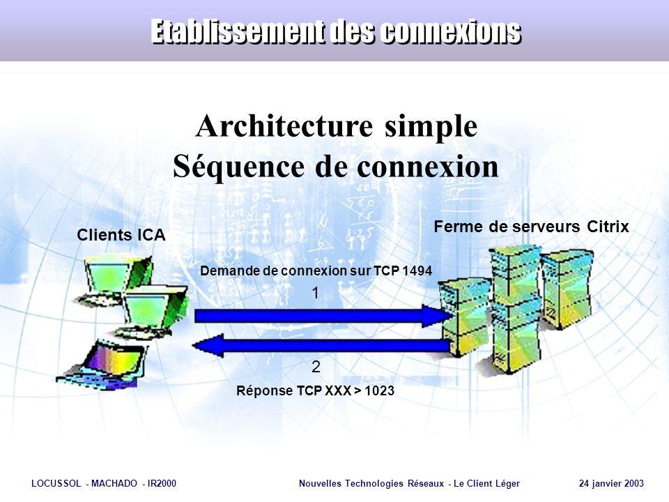 Page 21 LOCUSSOL - MACHADO - IR2000Nouvelles Technologies Réseaux - Le Client Léger 24 janvier 2003 Etablissement des connexions Architecture simple S