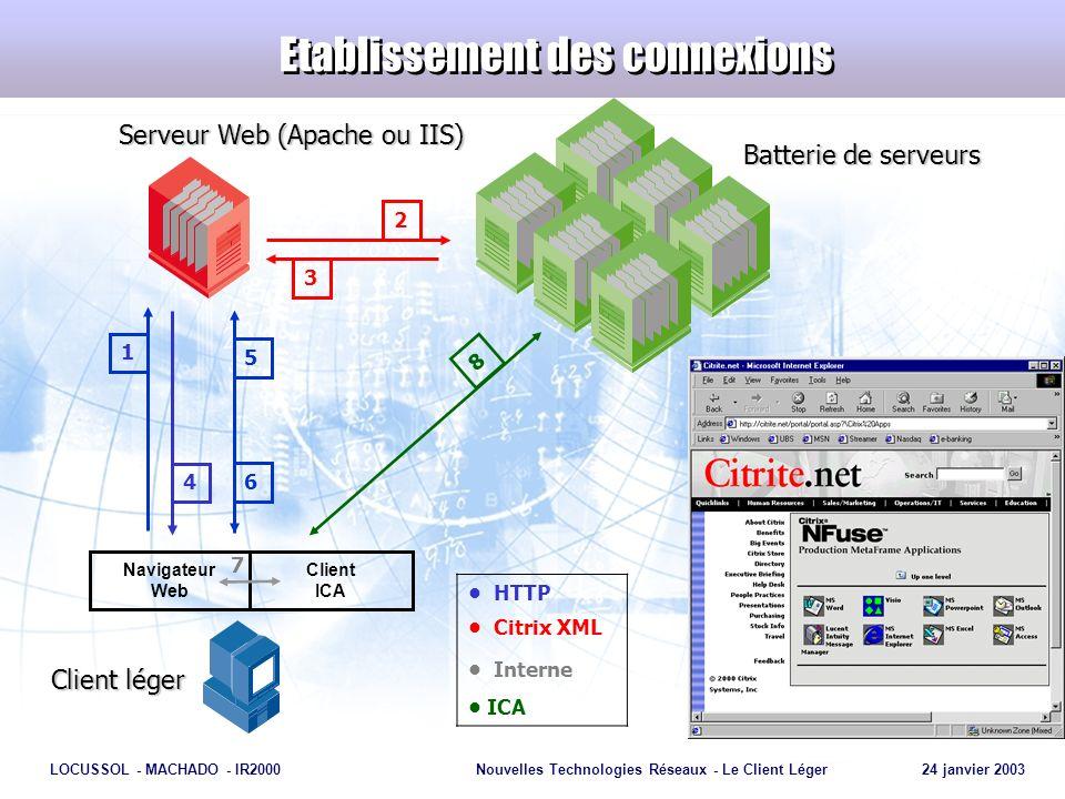 Page 24 LOCUSSOL - MACHADO - IR2000Nouvelles Technologies Réseaux - Le Client Léger 24 janvier 2003 Etablissement des connexions Serveur Web (Apache o