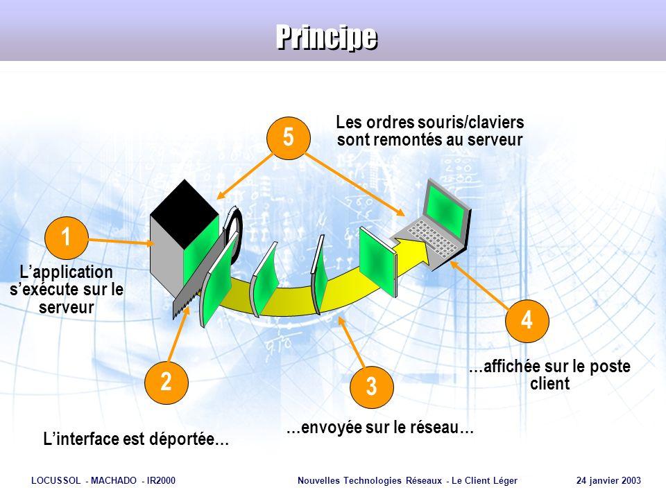 Page 9 LOCUSSOL - MACHADO - IR2000Nouvelles Technologies Réseaux - Le Client Léger 24 janvier 2003 Fonctionnement Serveur Transmission des instructions par le clavier et la souris, depuis le Client Léger vers le Serveur.