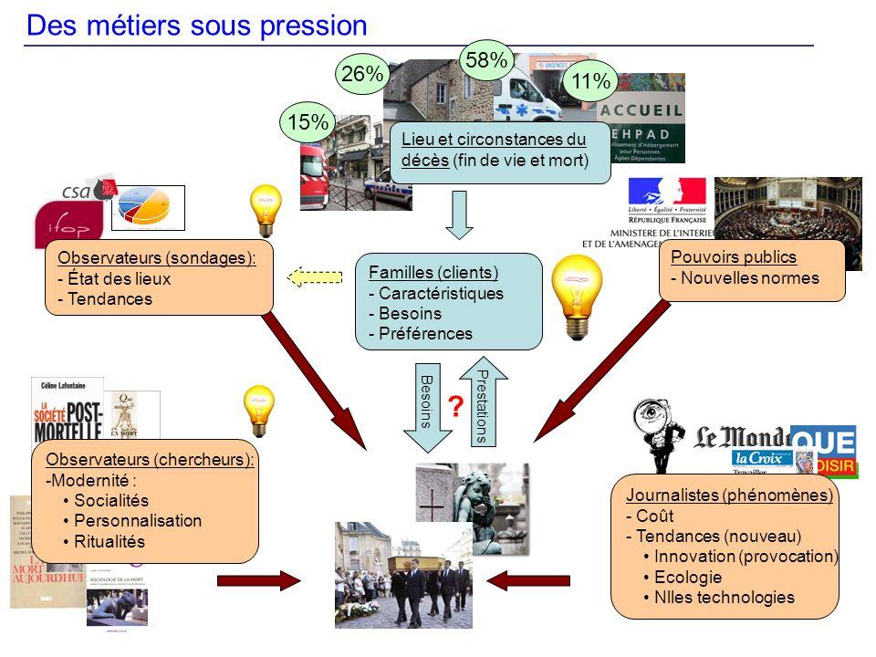 Des métiers sous pression Familles (clients) - Caractéristiques - Besoins - Préférences Journalistes (phénomènes) - Coût - Tendances (nouveau) Innovat