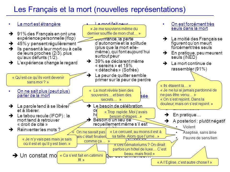 Les Français et la mort (nouvelles représentations) La mort est étrangère 91% des Français en ont une expérience personnelle (Ifop) 45% y pensent régu