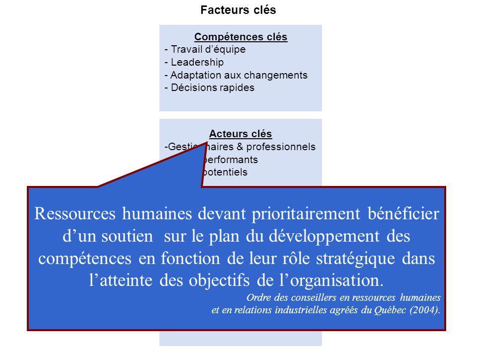 Formulation (schéma intégrateur) Acteurs clés Modes de développement Facteurs clés Compétences clés - Travail déquipe - Leadership - Adaptation aux ch