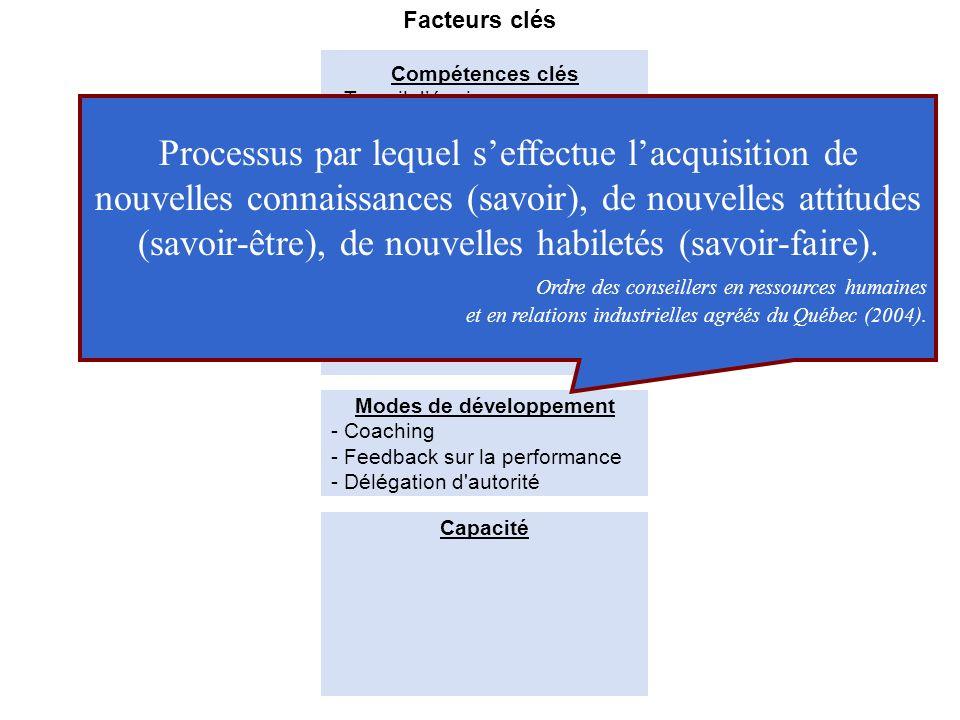 Formulation (schéma intégrateur) Acteurs clés -Gestionnaires & professionnels - Hauts performants - Hauts potentiels Modes de développement Facteurs c