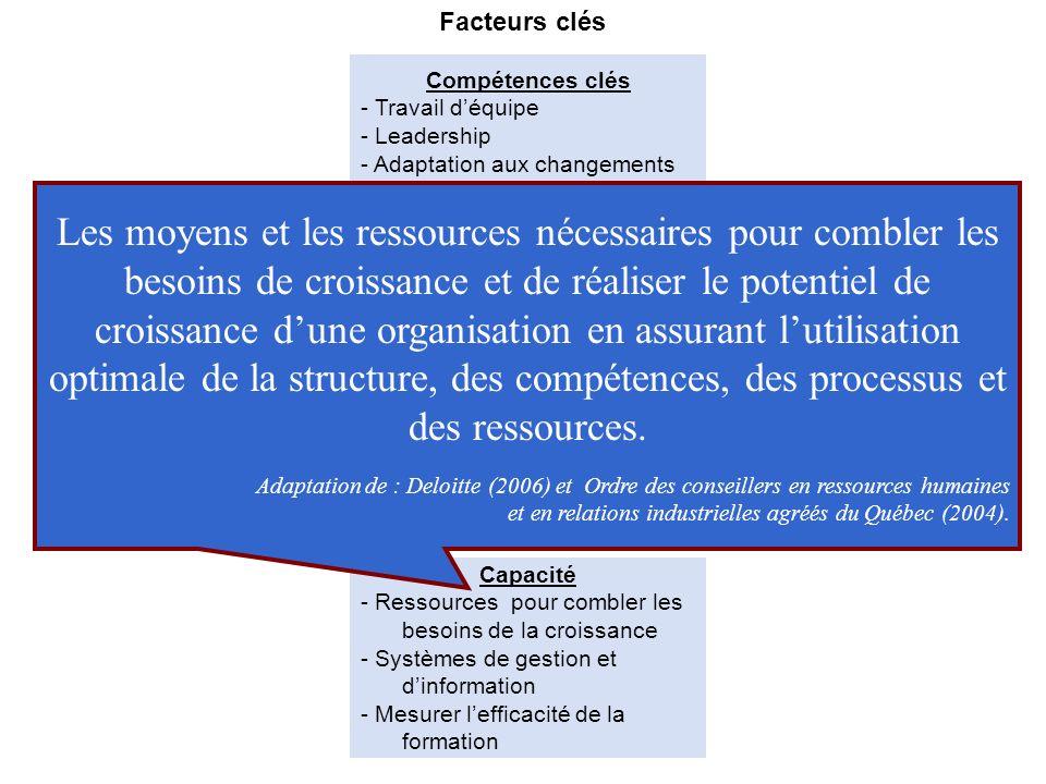 Acteurs clés -Gestionnaires & professionnels - Hauts performants - Hauts potentiels Modes de développement - Coaching - Feedback sur la performance -