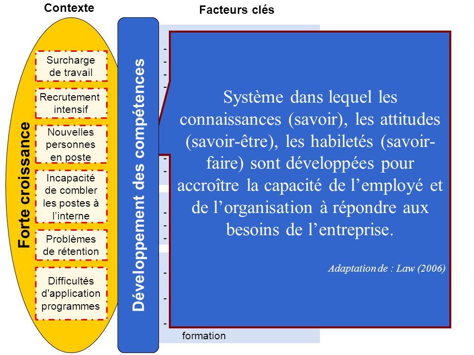 Capacité - Ressources pour combler les besoins de la croissance - Systèmes de gestion et dinformation - Mesurer lefficacité de la formation Acteurs clés -Gestionnaires & professionnels - Hauts performants - Hauts potentiels Modes de développement - Coaching - Feedback sur la performance - Délégation d autorité Facteurs clés Compétences clés - Travail déquipe - Leadership - Adaptation aux changements - Décisions rapides Développement des compétences Système dans lequel les connaissances (savoir), les attitudes (savoir-être), les habiletés (savoir- faire) sont développées pour accroître la capacité de lemployé et de lorganisation à répondre aux besoins de lentreprise.