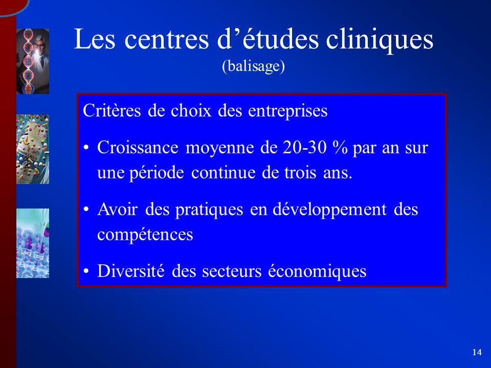 14 Les centres détudes cliniques (balisage) Critères de choix des entreprises Croissance moyenne de 20-30 % par an sur une période continue de trois ans.