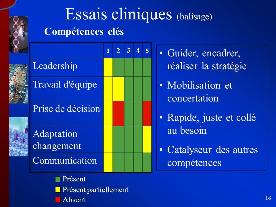 16 Essais cliniques (balisage) 1 234 5 Leadership Travail d'équipe Prise de décision Adaptation changement Communication Compétences clés Guider, enca
