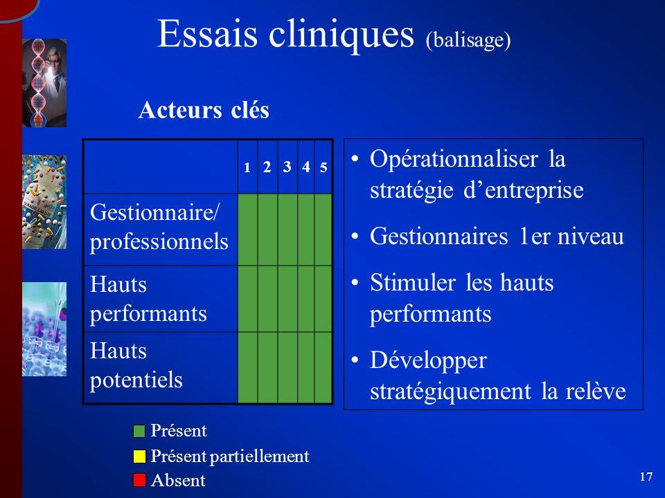 17 Essais cliniques (balisage) 1 234 5 Gestionnaire/ professionnels Hauts performants Hauts potentiels Acteurs clés Opérationnaliser la stratégie dent