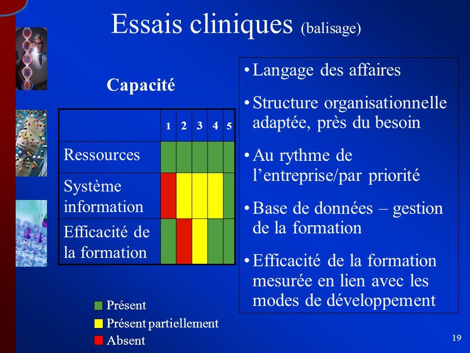 19 1 234 5 Ressources Système information Efficacité de la formation Capacité Langage des affaires Structure organisationnelle adaptée, près du besoin