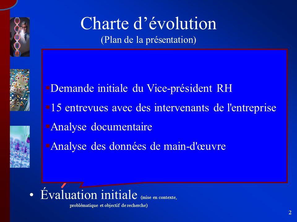 2 Essais cliniques (balisage) Formulation (schéma intégrateur) Recherche d'une nouvelle molécule (principales définitions) Charte dévolution (Plan de