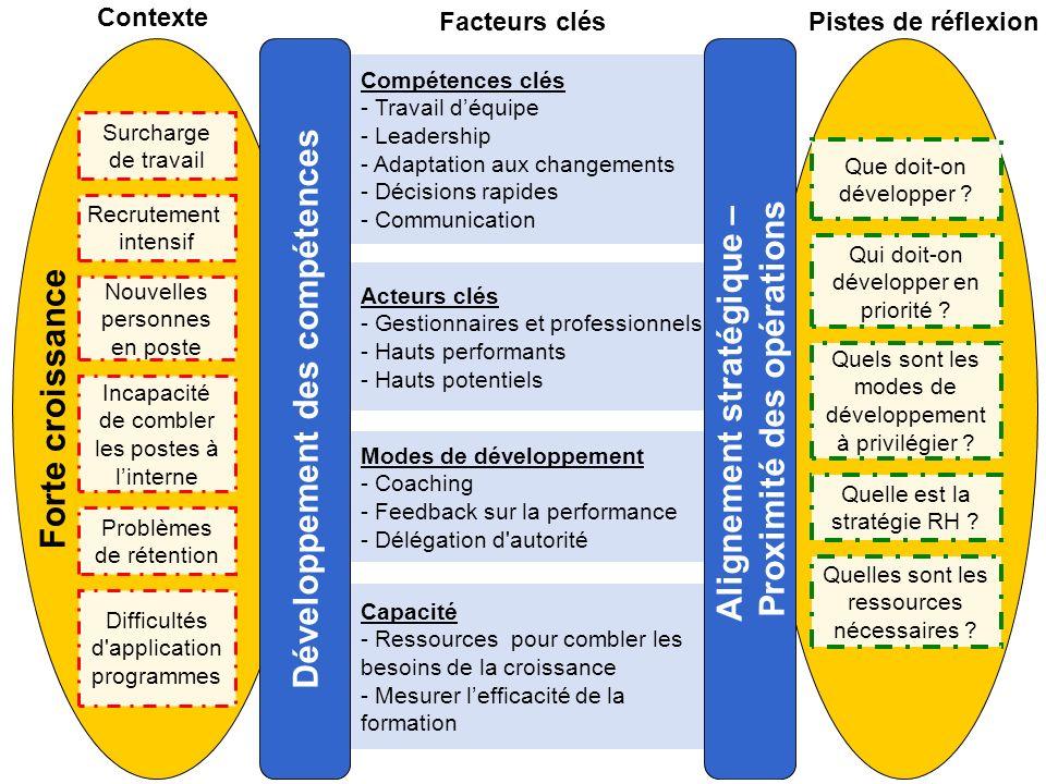 Homologation (recommandations) Forte croissance Surcharge de travail Recrutement intensif Nouvelles personnes en poste Incapacité de combler les postes à linterne Problèmes de rétention Difficultés d application programmes Capacité - Ressources pour combler les besoins de la croissance - Mesurer lefficacité de la formation Acteurs clés - Gestionnaires et professionnels - Hauts performants - Hauts potentiels Compétences clés - Travail déquipe - Leadership - Adaptation aux changements - Décisions rapides - - Communication Modes de développement - Coaching - Feedback sur la performance - Délégation d autorité Quelles sont les ressources nécessaires .