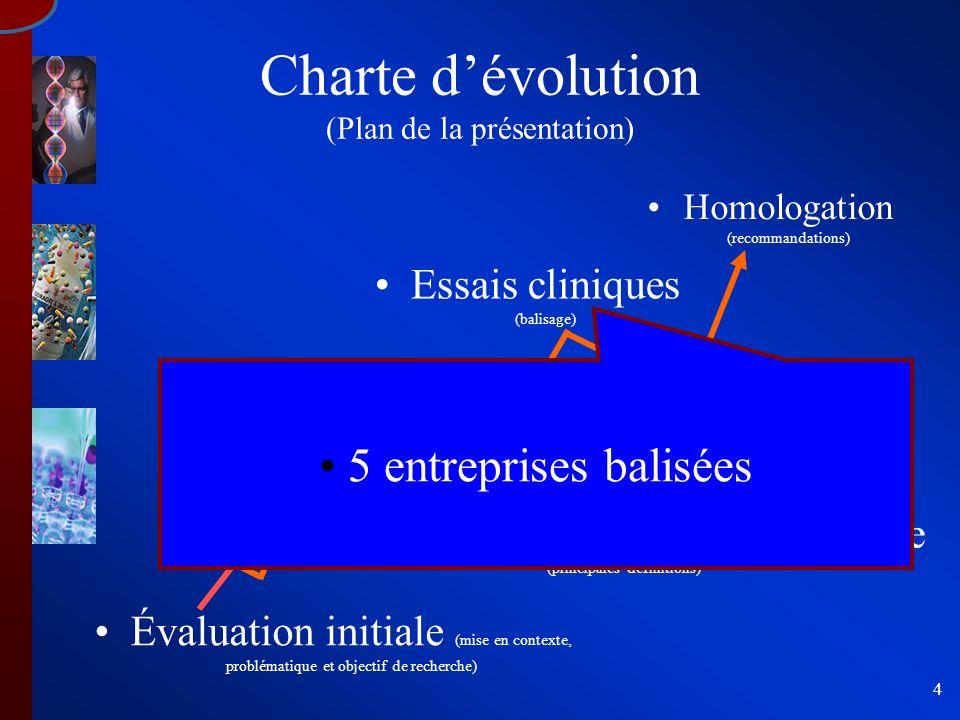 4 Essais cliniques (balisage) Formulation (schéma intégrateur) Recherche d une nouvelle molécule (principales définitions) Charte dévolution (Plan de la présentation) Évaluation initiale (mise en contexte, problématique et objectif de recherche) Homologation (recommandations) 5 entreprises balisées