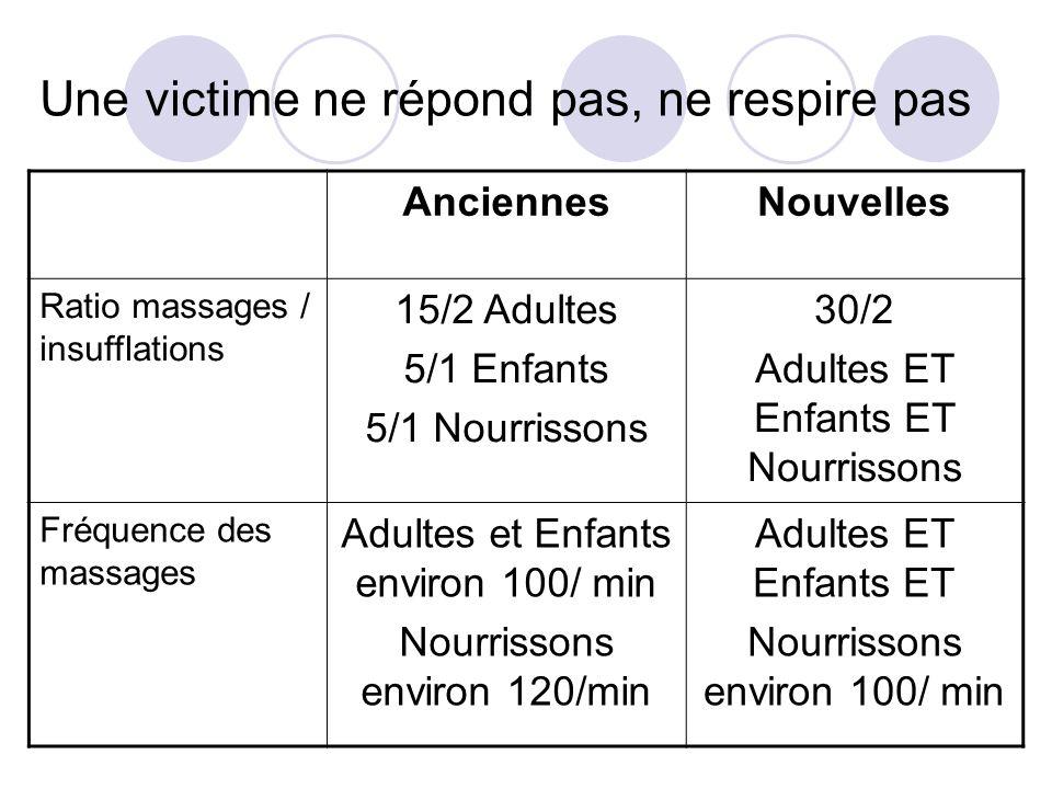 Une victime ne répond pas, ne respire pas AnciennesNouvelles Ratio massages / insufflations 15/2 Adultes 5/1 Enfants 5/1 Nourrissons 30/2 Adultes ET E