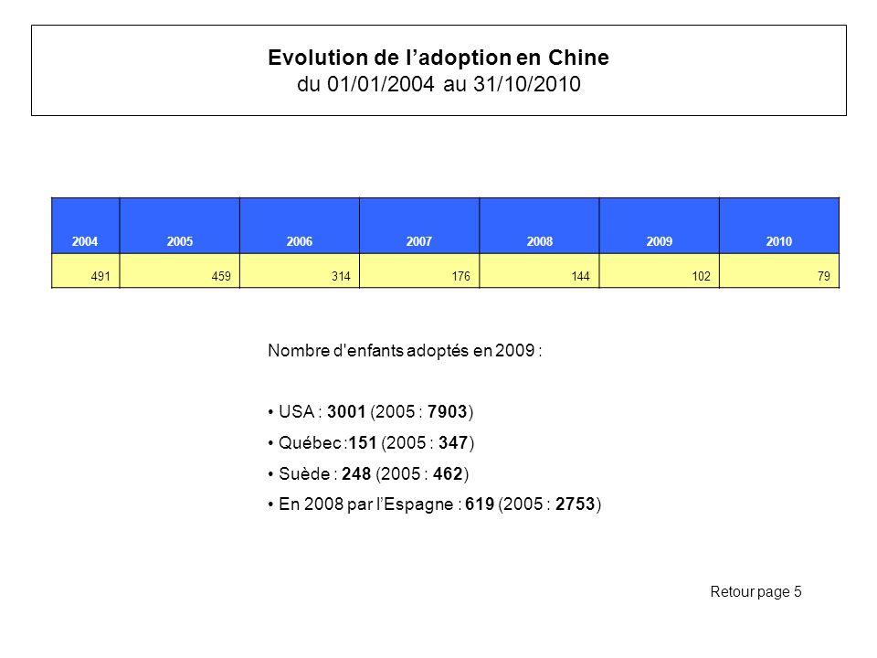 Evolution de ladoption en Chine du 01/01/2004 au 31/10/2010 2004200520062007200820092010 49145931417614410279 Retour page 5 Nombre d enfants adoptés en 2009 : USA : 3001 (2005 : 7903) Québec :151 (2005 : 347) Suède : 248 (2005 : 462) En 2008 par lEspagne : 619 (2005 : 2753)
