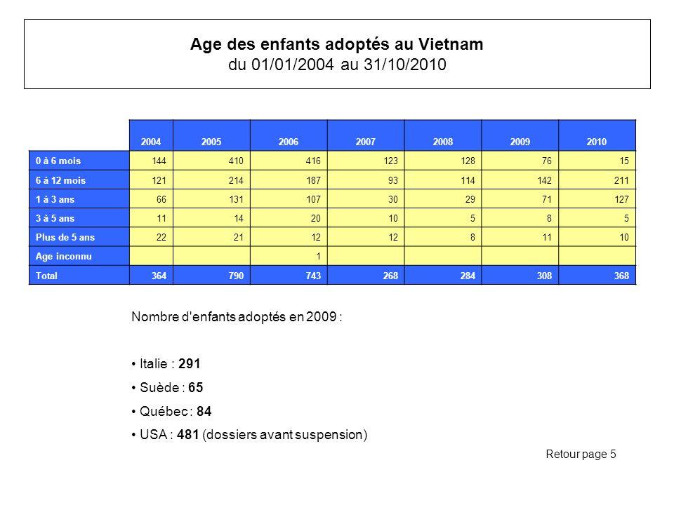 Age des enfants adoptés au Vietnam du 01/01/2004 au 31/10/2010 2004200520062007200820092010 0 à 6 mois1444104161231287615 6 à 12 mois12121418793114142211 1 à 3 ans66131107302971127 3 à 5 ans11142010585 Plus de 5 ans222112 81110 Age inconnu 1 Total364790743268284308368 Retour page 5 Nombre d enfants adoptés en 2009 : Italie : 291 Suède : 65 Québec : 84 USA : 481 (dossiers avant suspension)