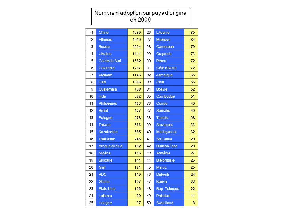 1Chine458926Lituanie85 2Ethiopie401027Mexique84 3Russie353428Cameroun79 4Ukraine141129Ouganda73 5Corée du Sud136230Pérou72 6Colombie128731Côte d'Ivoir