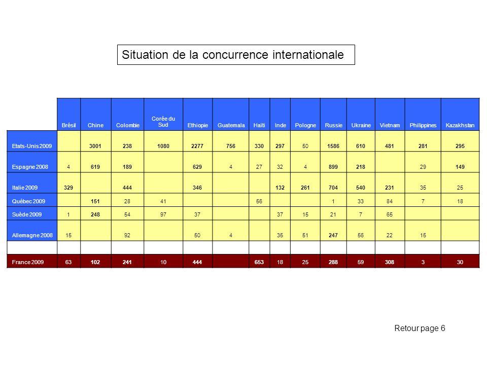 Situation de la concurrence internationale Retour page 6 BrésilChineColombie Corée du SudEthiopieGuatemalaHaïtiIndePologneRussieUkraineVietnamPhilippi