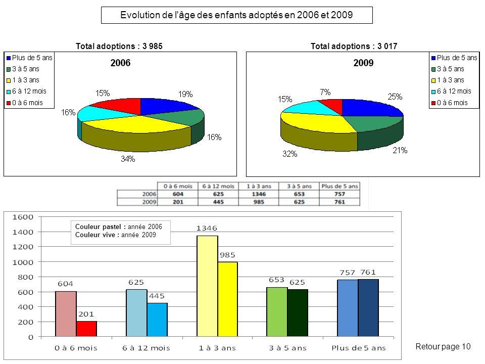 Evolution de l âge des enfants adoptés en 2006 et 2009 Retour page 10 Total adoptions : 3 985Total adoptions : 3 017 Couleur pastel : année 2006 Couleur vive : année 2009
