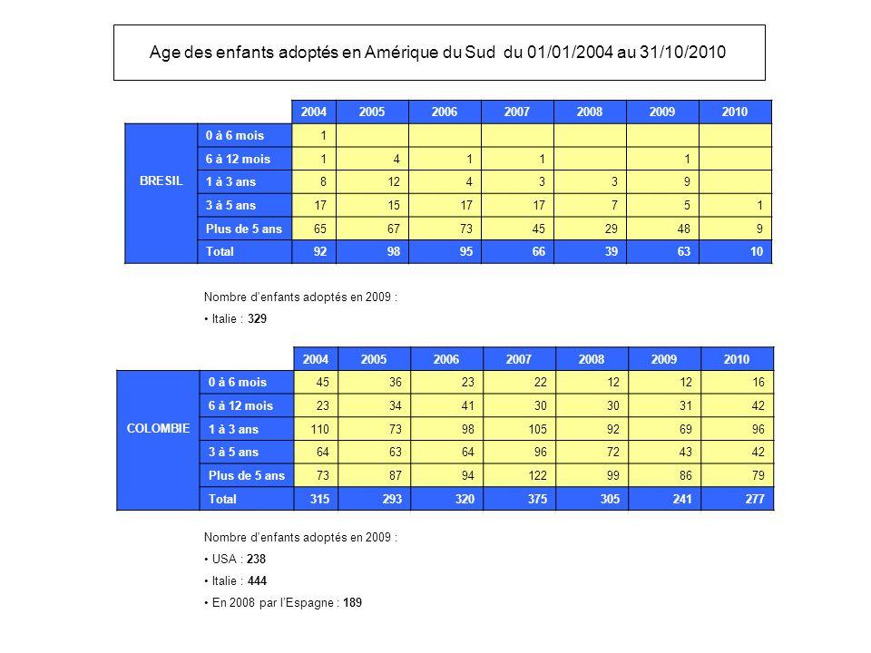 Age des enfants adoptés en Amérique du Sud du 01/01/2004 au 31/10/2010 2004200520062007200820092010 BRESIL 0 à 6 mois1 6 à 12 mois1411 1 1 à 3 ans8124339 3 à 5 ans171517 751 Plus de 5 ans6567734529489 Total92989566396310 2004200520062007200820092010 COLOMBIE 0 à 6 mois4536232212 16 6 à 12 mois23344130 3142 1 à 3 ans1107398105926996 3 à 5 ans64636496724342 Plus de 5 ans738794122998679 Total315293320375305241277 Nombre d enfants adoptés en 2009 : Italie : 329 Nombre d enfants adoptés en 2009 : USA : 238 Italie : 444 En 2008 par lEspagne : 189