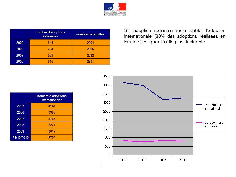Etats ayant ratifié la CLH 93 Etats ayant ratifié la CLH 93 en 2010 Ratification de la CLH93 courant 2011 Retour Page 5 83 pays membres de la CLH 93 en 2010 Cap Vert Togo Vietnam