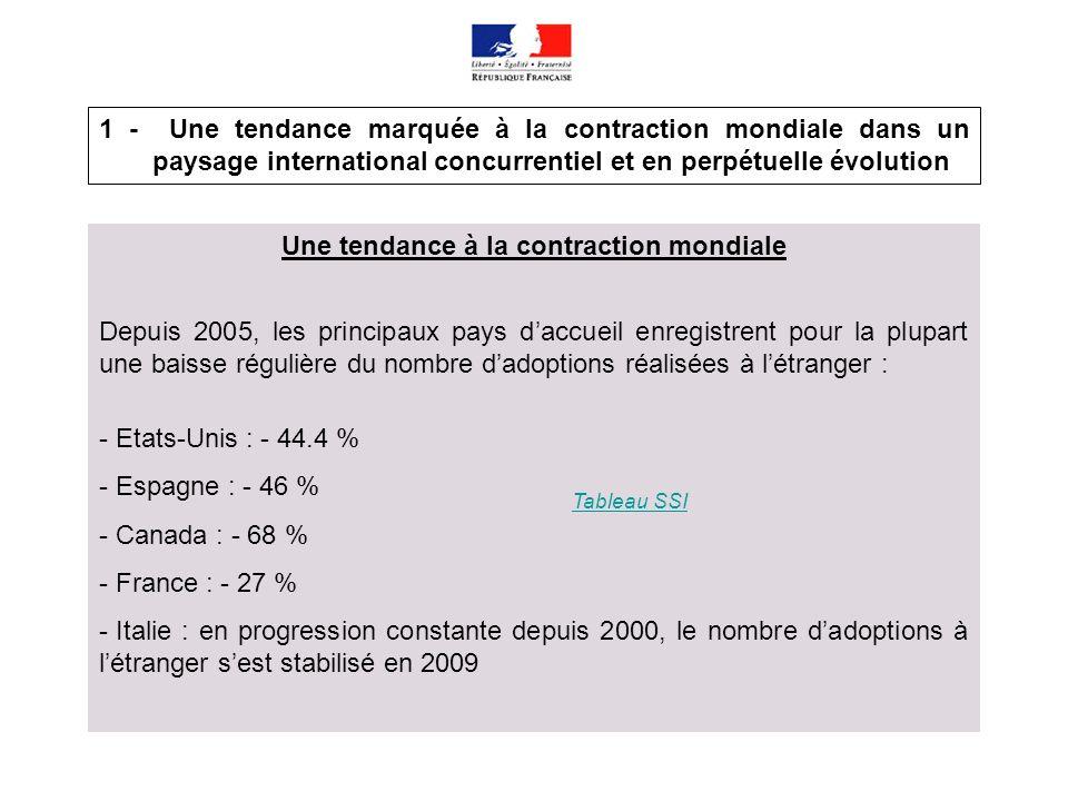 1 - Une tendance marquée à la contraction mondiale dans un paysage international concurrentiel et en perpétuelle évolution Une tendance à la contracti