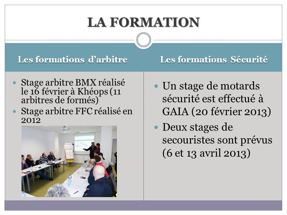 Les formations darbitre Les formations Sécurité Stage arbitre BMX réalisé le 16 février à Khéops (11 arbitres de formés) Stage arbitre FFC réalisé en