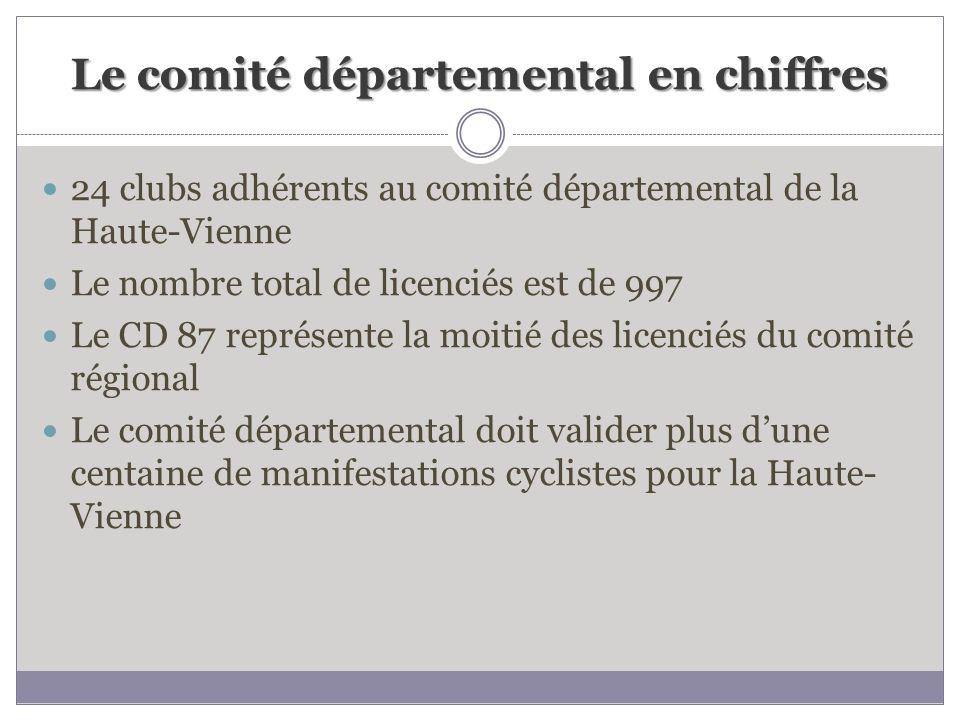 Le comité départemental en chiffres 24 clubs adhérents au comité départemental de la Haute-Vienne Le nombre total de licenciés est de 997 Le CD 87 rep