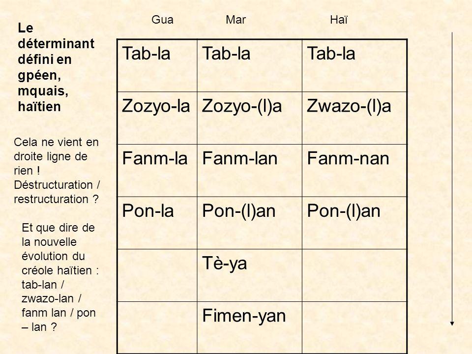Un exemple : le verbe (comparaison des structures de base guadeloupéen / haïtien) GuadeloupeHaïti Mwen ka manjé / an ka manjé Map manjé Mwen manjéM ma