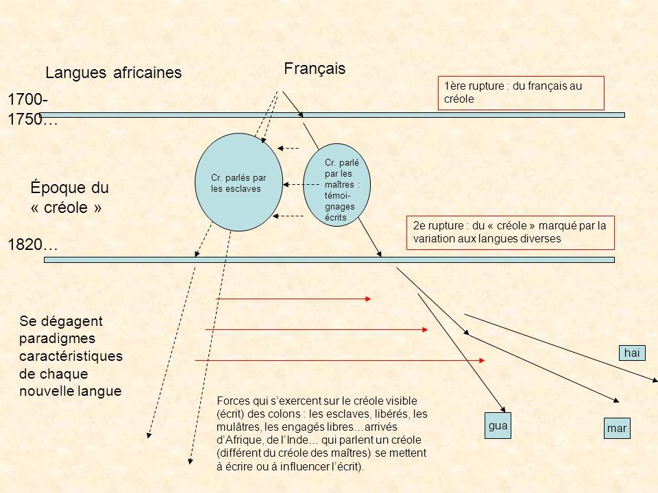 Un schéma pour expliquer les développements des créoles dans la Caraïbe : vers une nouvelle définition des créoles ? Des contacts entre populations dé