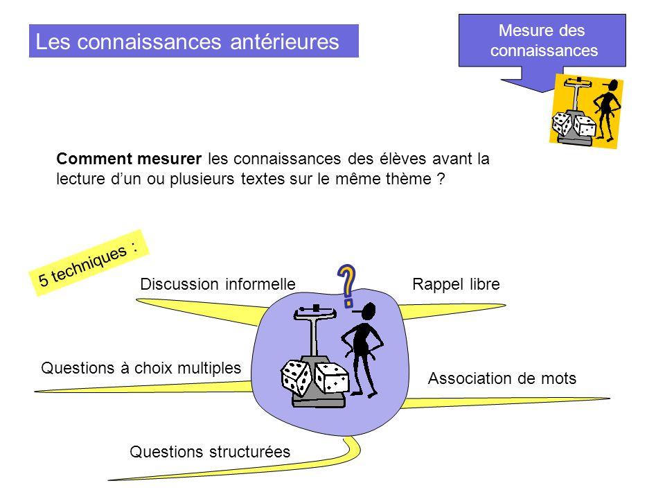 Les connaissances antérieures Mesure des connaissances Comment mesurer les connaissances des élèves avant la lecture dun ou plusieurs textes sur le mê