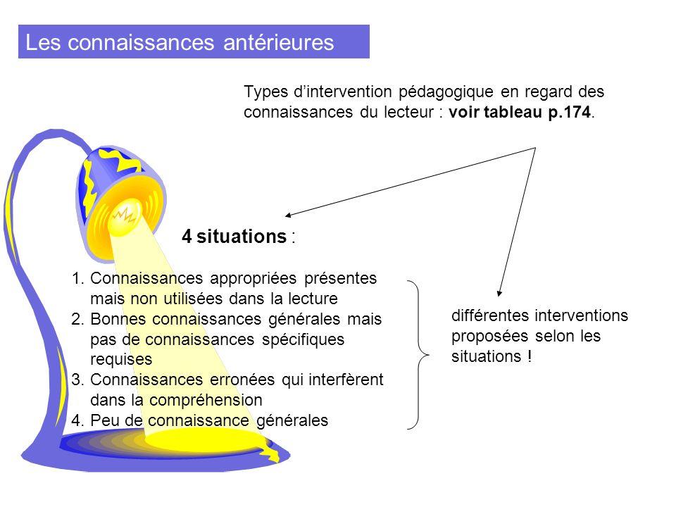 Les connaissances antérieures Types dintervention pédagogique en regard des connaissances du lecteur : voir tableau p.174. différentes interventions p