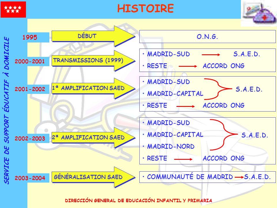 DIRECCIÓN GENERAL DE EDUCACIÓN INFANTIL Y PRIMARIA COMMUNAUTÉ DE MADRID S.A.E.D. 2003-2004 GÉNÉRALISATION SAED O.N.G. 1995 DÉBUT MADRID-SUD S.A.E.D. R