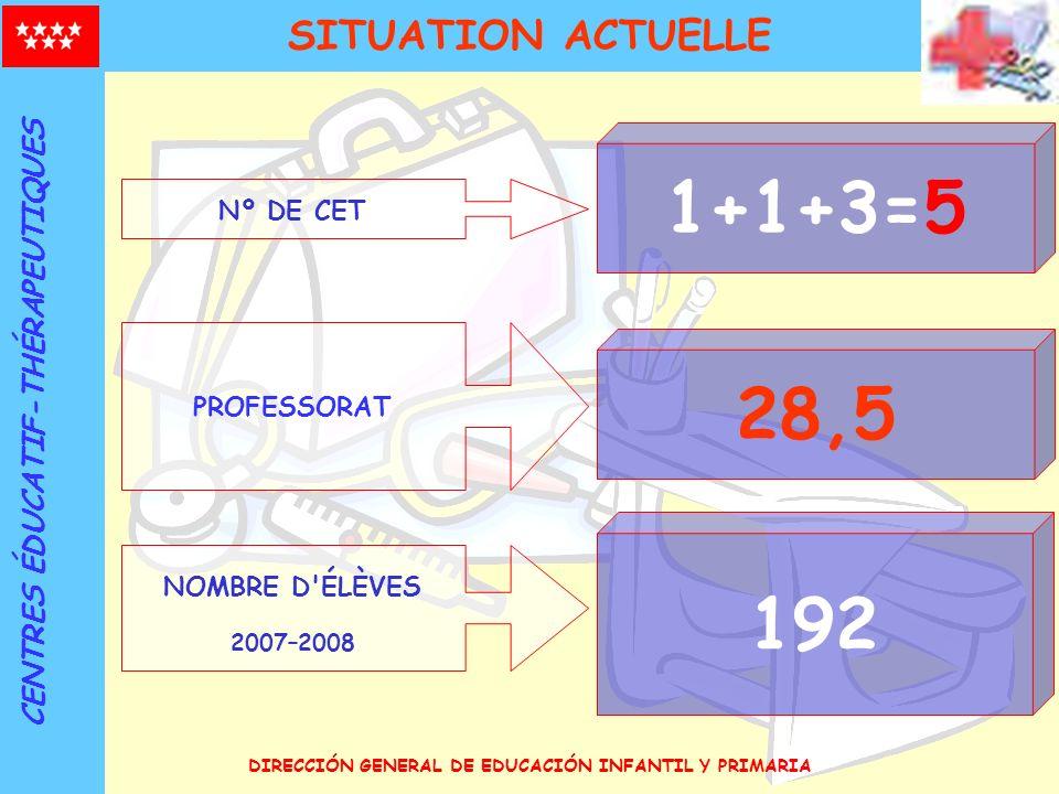 DIRECCIÓN GENERAL DE EDUCACIÓN INFANTIL Y PRIMARIA Nº DE CET 1+1+3=5 PROFESSORAT 28,5 NOMBRE D'ÉLÈVES 2007–2008 192 SITUATION ACTUELLE CENTRES ÉDUCATI