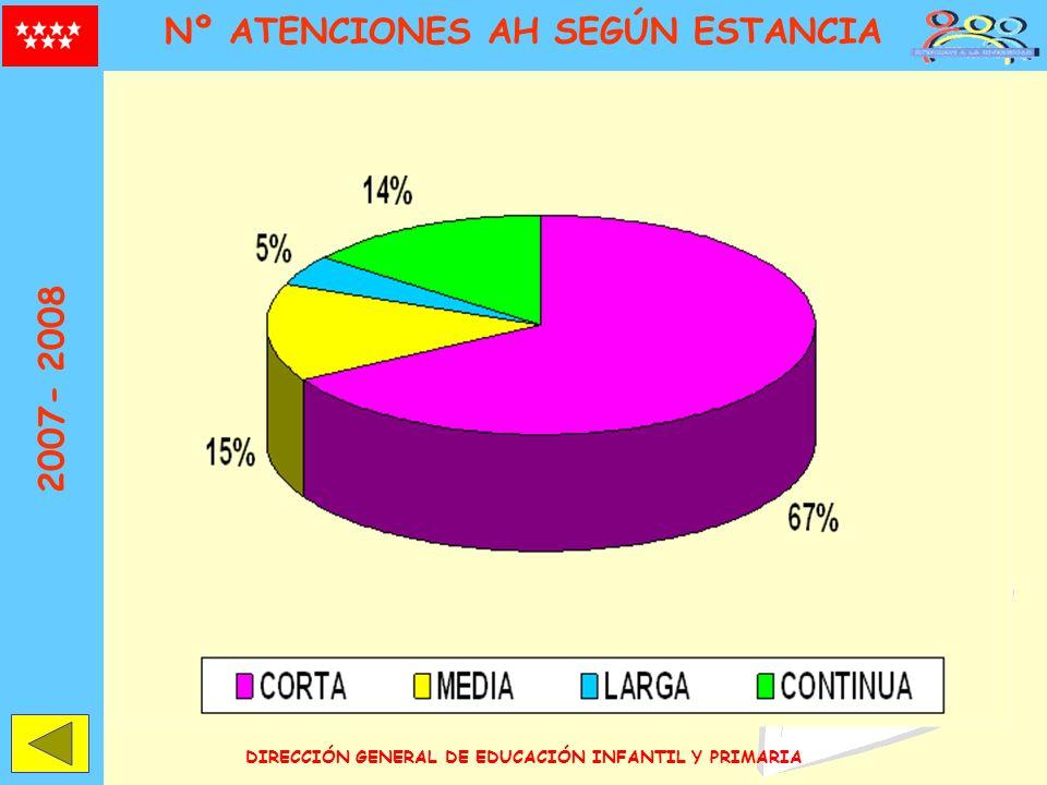 DIRECCIÓN GENERAL DE EDUCACIÓN INFANTIL Y PRIMARIA Nº ATENCIONES AH SEGÚN ESTANCIA 2007- 2008
