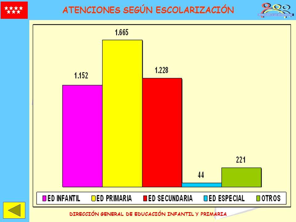 DIRECCIÓN GENERAL DE EDUCACIÓN INFANTIL Y PRIMARIA ATENCIONES SEGÚN ESCOLARIZACIÓN