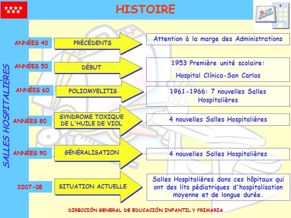 DIRECCIÓN GENERAL DE EDUCACIÓN INFANTIL Y PRIMARIA HISTOIRE 1953 Première unité scolaire: Hospital Clínico-San Carlos ANNÉES 50 DÉBUT 1961-1966: 7 nou